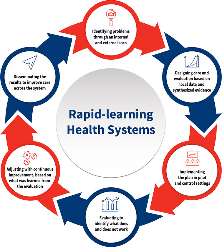 Rapid-learning Health Systems